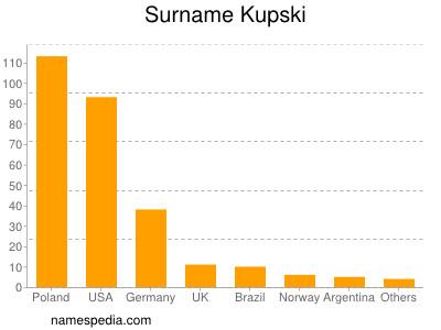 Surname Kupski