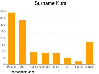 Surname Kura