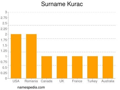 Surname Kurac