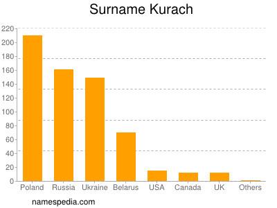 Surname Kurach
