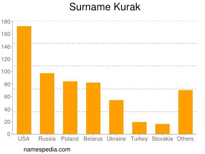 Surname Kurak