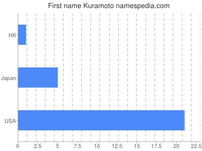 Given name Kuramoto