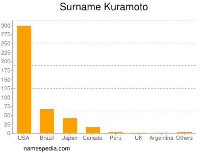 Surname Kuramoto
