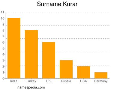 Surname Kurar