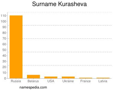 Surname Kurasheva