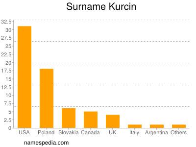 Surname Kurcin