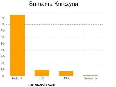 nom Kurczyna