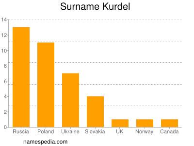 Familiennamen Kurdel