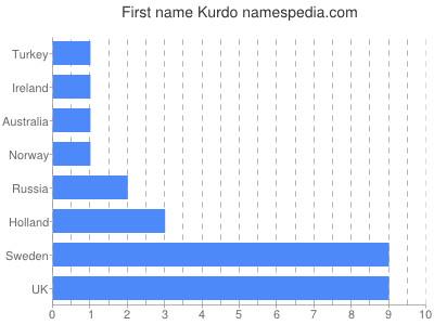 Given name Kurdo