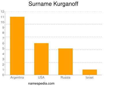 Surname Kurganoff