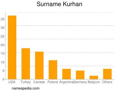 Surname Kurhan