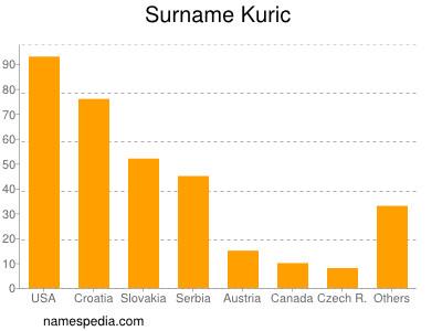 Surname Kuric