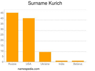 Surname Kurich