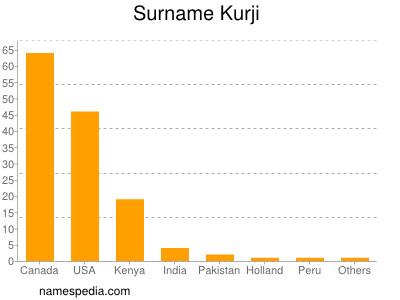 Surname Kurji