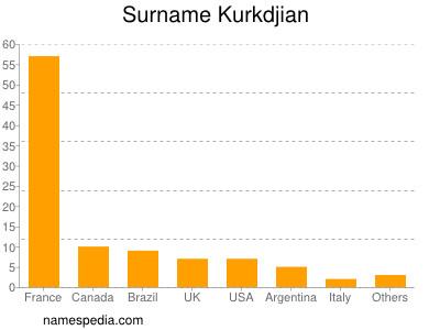Familiennamen Kurkdjian