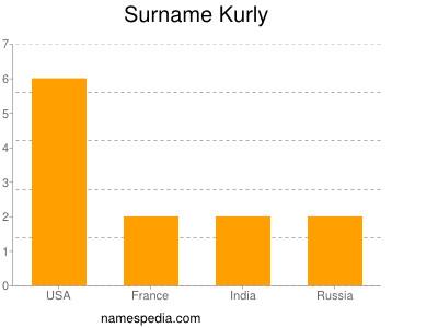 Surname Kurly