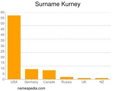 Surname Kurney