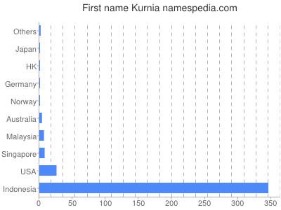 Given name Kurnia