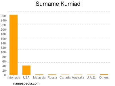 Surname Kurniadi