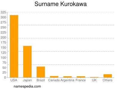 Surname Kurokawa
