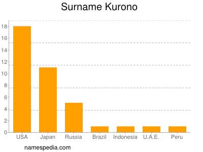 Surname Kurono