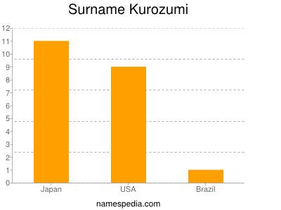 Familiennamen Kurozumi