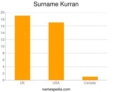Surname Kurran