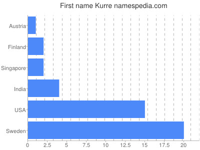 Given name Kurre