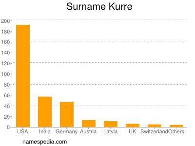 Surname Kurre