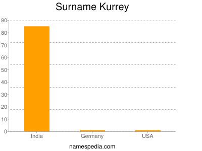 Surname Kurrey
