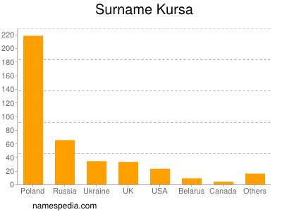 Familiennamen Kursa