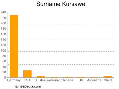 Familiennamen Kursawe