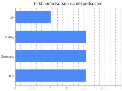 Given name Kursun