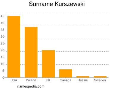 Surname Kurszewski