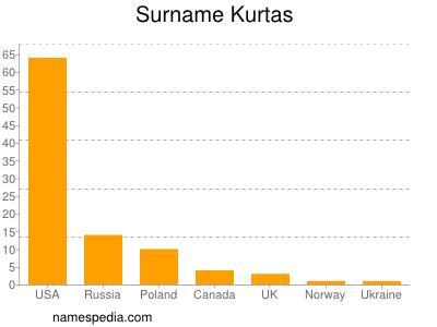 Surname Kurtas