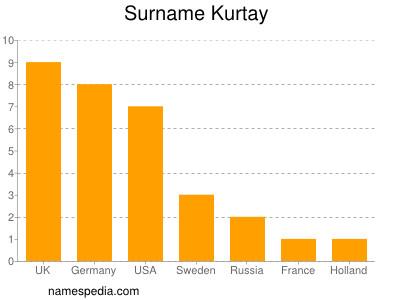 Surname Kurtay