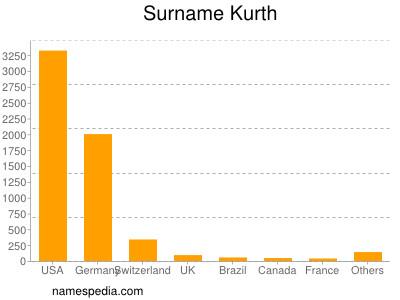 Surname Kurth