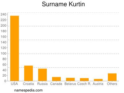 Surname Kurtin
