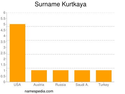 Surname Kurtkaya