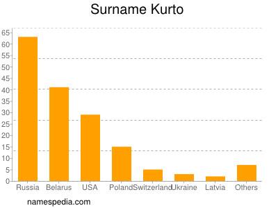 Surname Kurto