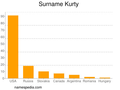Surname Kurty