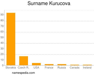 Surname Kurucova