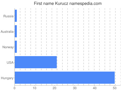 Given name Kurucz