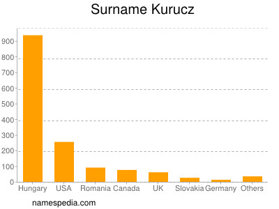 Surname Kurucz