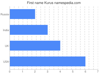 Vornamen Kurus