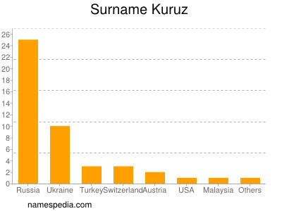 Surname Kuruz