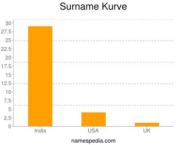 Surname Kurve