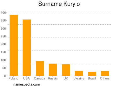 Surname Kurylo