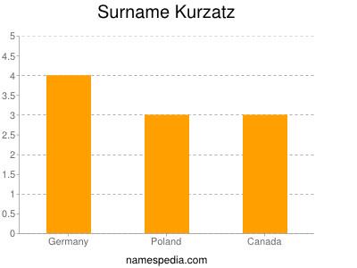 Surname Kurzatz