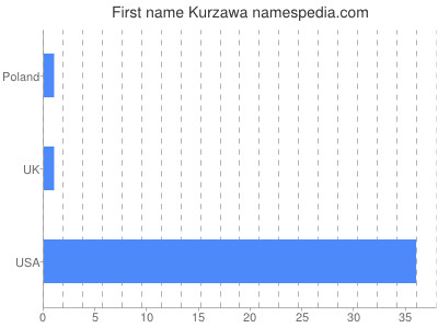 Given name Kurzawa